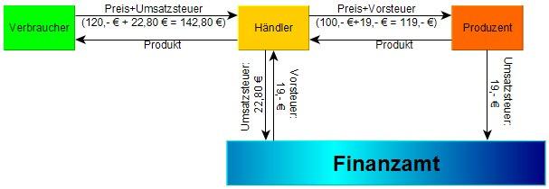 Vorsteuer; Umsatzsteuer; Vorsteuerabzug; Mehrwertsteuer